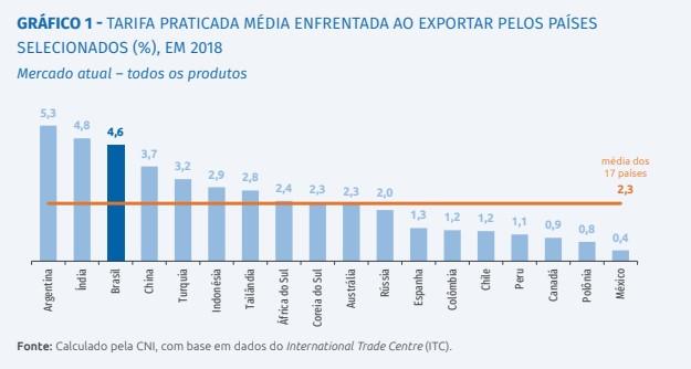 Gráfico 1 tarifa média exportação